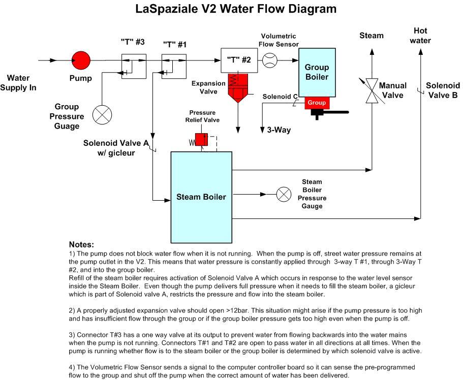water_flow_s1_vivaldi_ii_rota.png